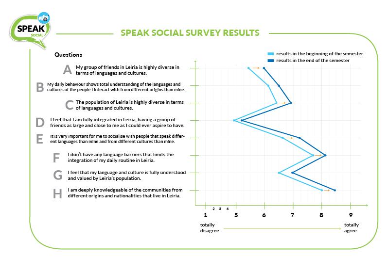 Resultados impacto social 2º semestre 2012 SPEAK Leiria